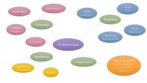 A brainstorm of a brainstorm
