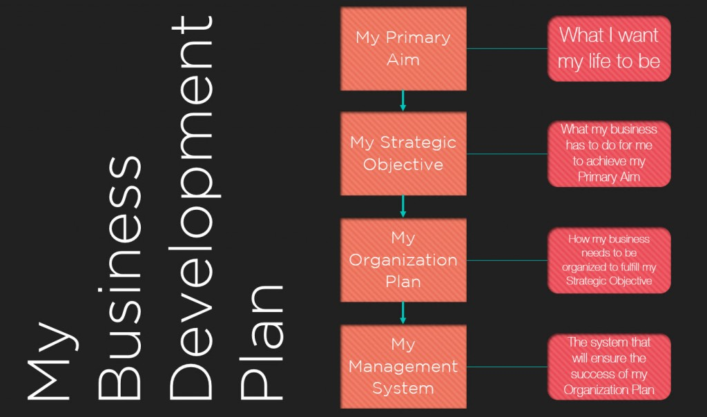 Business Development Plan- WIP